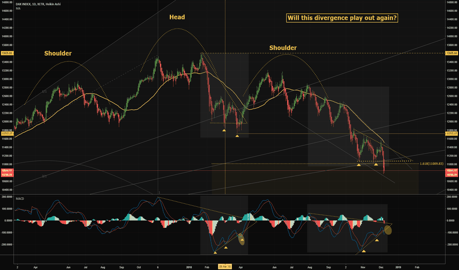 DAX: DAX: WEEKLY OVERVIEW! Look at his divergence!#Buychance?