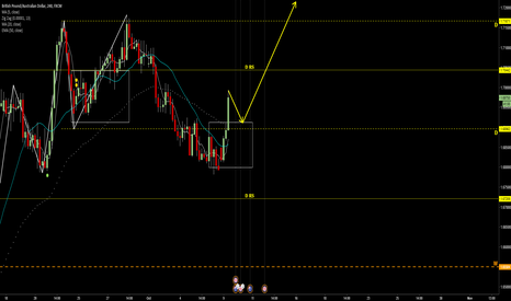 GBPAUD: LONG after Pull back  1.69