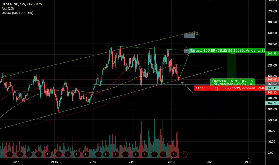 Spacex — TradingView