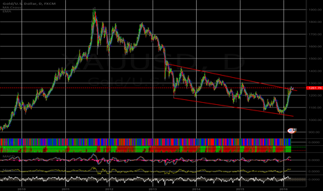 XAUUSD: keep this in mind