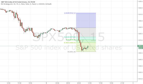 SPX500: Retrace to 61.8
