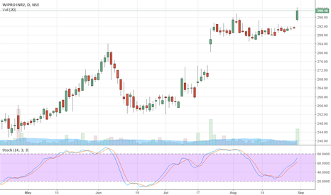 WIPRO: Finally IT stocks gaining some momentum