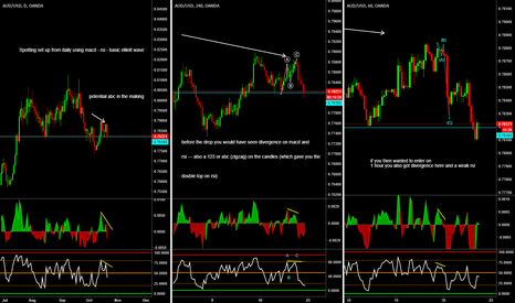AUDUSD: Trading entries - what to look for with indicators