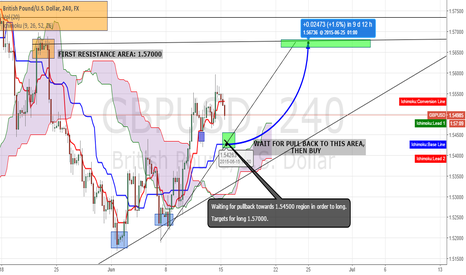 GBPUSD: GBP/USD - WAIT FOR PULLBACK THEN LONG