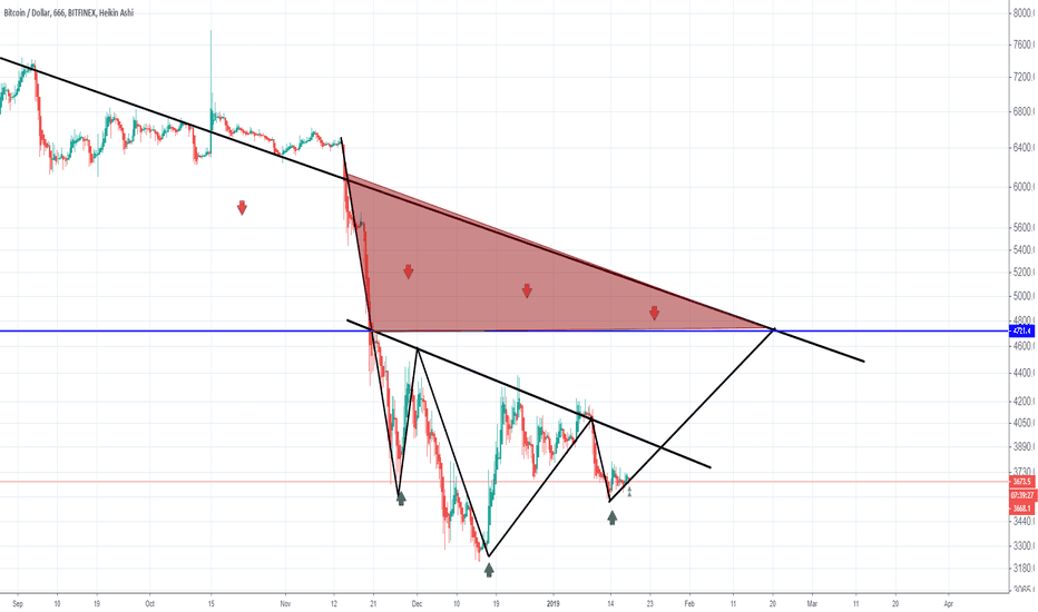 BTCUSD: BTCUSD you can say it is truley head and shoulder pattern.