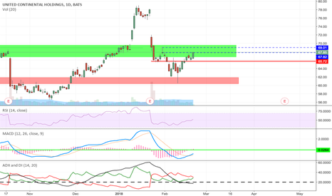 UAL: Looking for a move up if it can pass Resistance