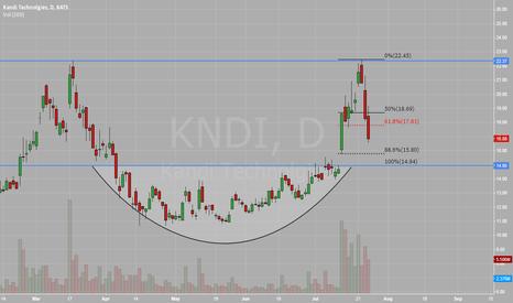 KNDI: Double top off rounding btm