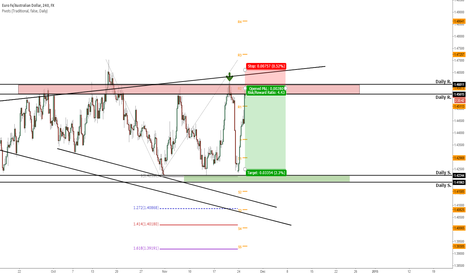 EURAUD: Another SHORT in play?
