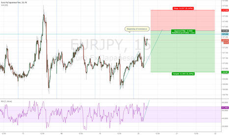 EURJPY: Idea for London/NY