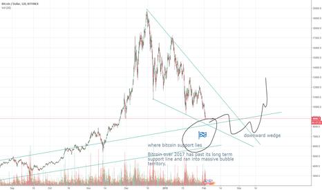 BTCUSD: Bitcoin price in the future