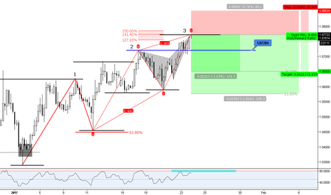 EURUSD: (4h) 3Drives Bearish Pattern with Bearish Butterfly @ 141% ext