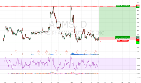 ADMS: Resistance is broken! Now we can see the 2015 highs