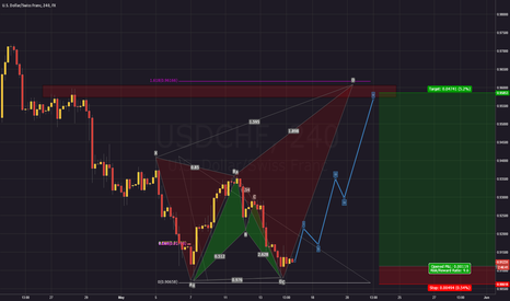 USDCHF: My dream on USDCHF