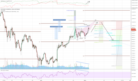 BTCUSD-0.090012: Bitcoin Bull Move into Bearish Butterfly into Weekly Equilibrium