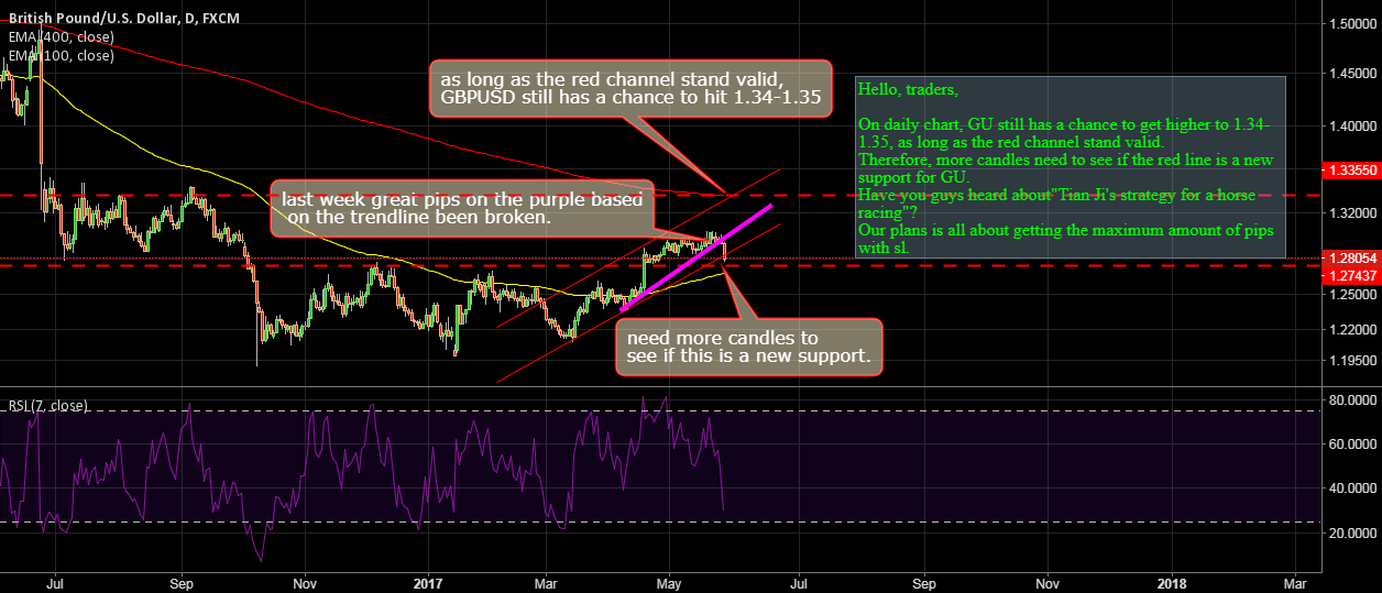 GBPUSD: A  NEW SUPPORT LINE TO 600-700 POTENTIAL PIPS OR NOT?