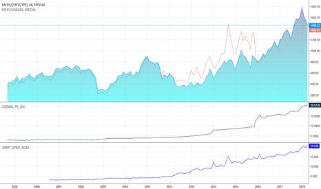 MERV/(YPFD/YPF): Dollar measured MERVAL, alongside official USDARS and CCL Dollar