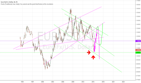 EURUSD: Euro possibly bullish for the next year?