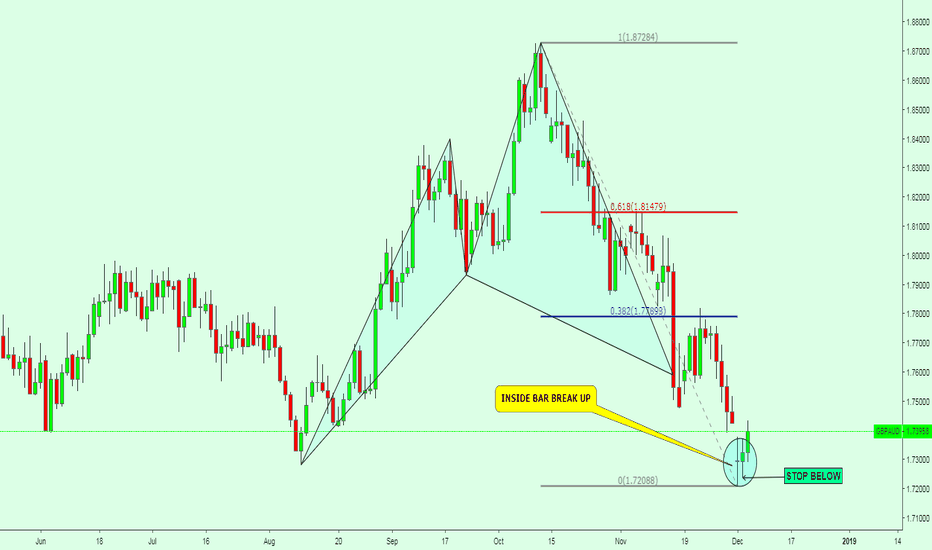 GBPAUD: GBPAUD / CYPHER PATTERN + INSIDE BAR