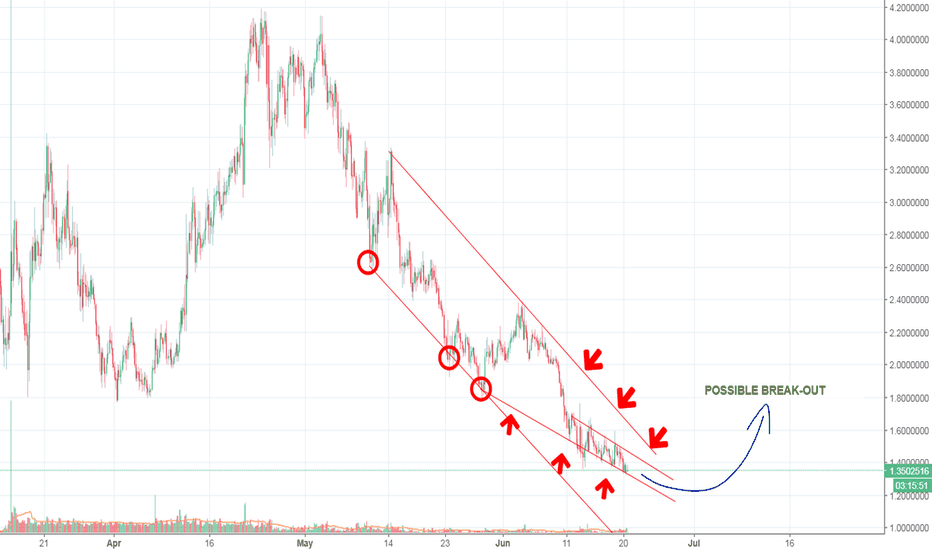 AIONUSD: POSSIBLE BREAK-OUT ...