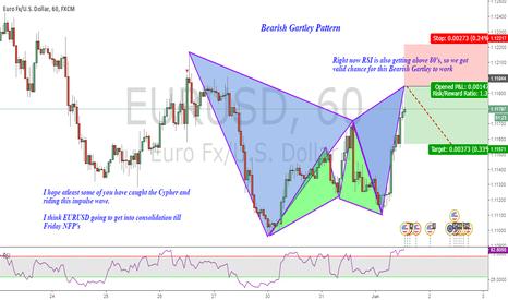 EURUSD: EURUSD (Short) Bearish Gartley formation