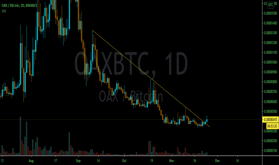 oax btc tradingview