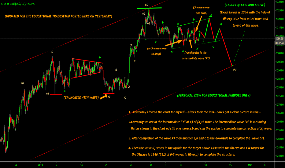 GOLD: Bigger correction in wave 4) EW traders expected and confused..