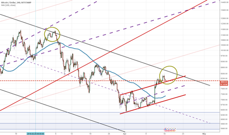 BTCUSD: We have exceded the channel and now we are in a wedge.