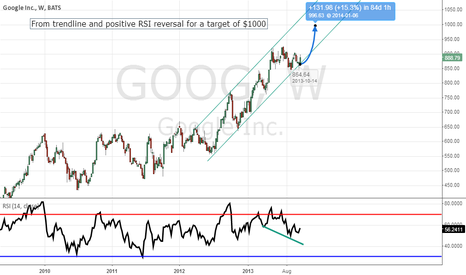 GOOG: Weekly Trendline Support