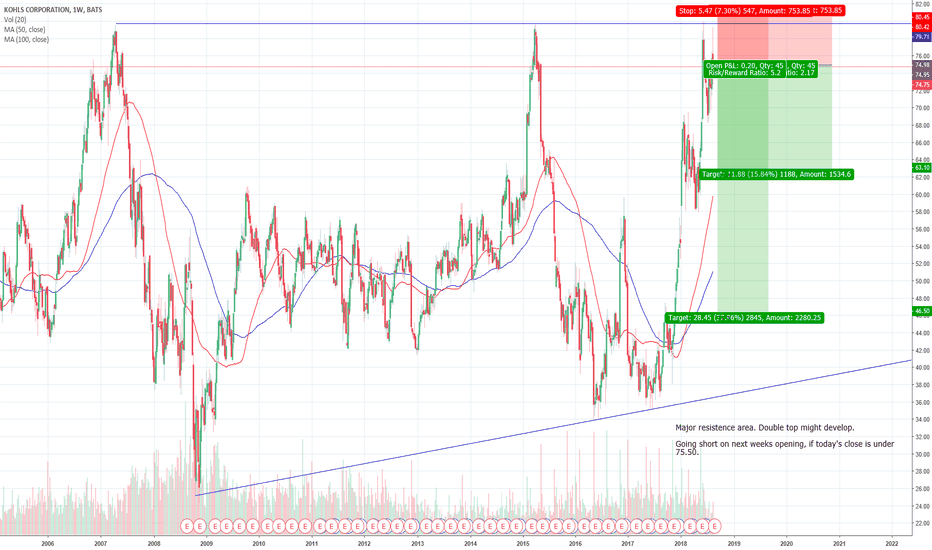 Kss Stock Price And Chart Tradingview