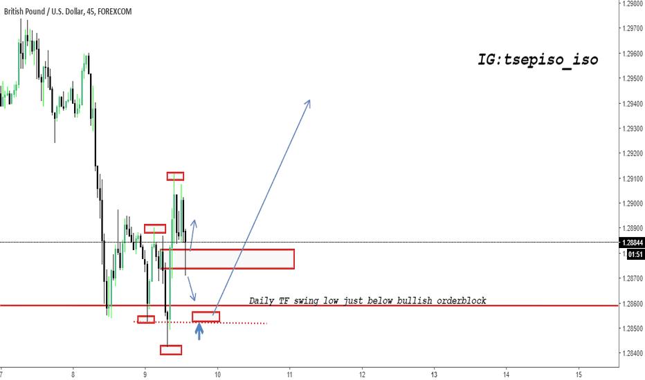 GBPUSD: Market Structure