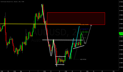 AUDUSD: Just A TEST POST
