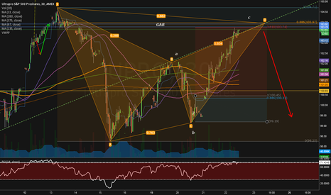 UPRO: Gartley butterfly A support for the bearish SP count