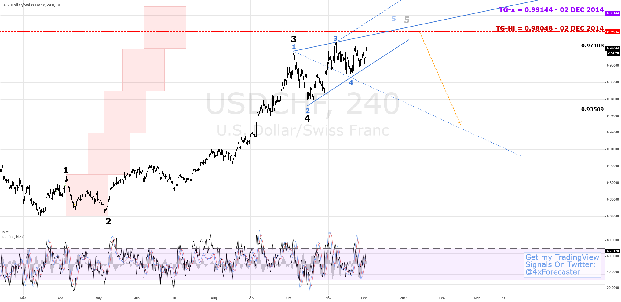 Nearing Resistance Per Wolfe Waves | $USD $CHF $XAU #forex