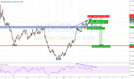 AUDUSD: AUDUSD : IS THE BULLISH TREND SUSTAINABLE?