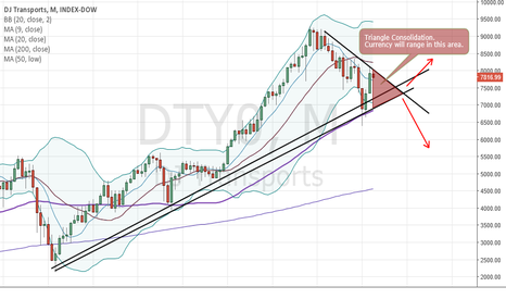 DTY0: DJ Transport to Range Trade for the rest of the year