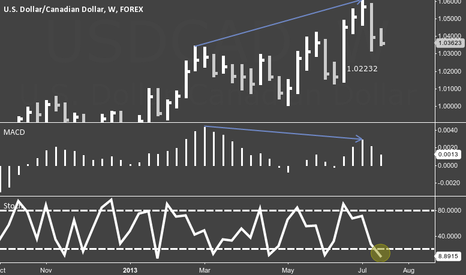 USDCAD: USDCAD Bearish Divergence w/ 2-3 Month Price Target
