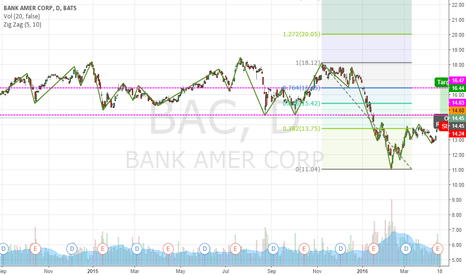 BAC: Bullish BAC