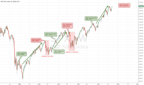 SPX: How Quantitative Easing Affects Stock Market?