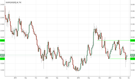 SILVER: Czy rynek srebra stał się już niedowartościowany?