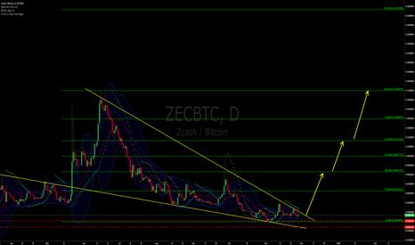 ZECBTC: ZECBTC: Falling Wedge Breakout Approaching