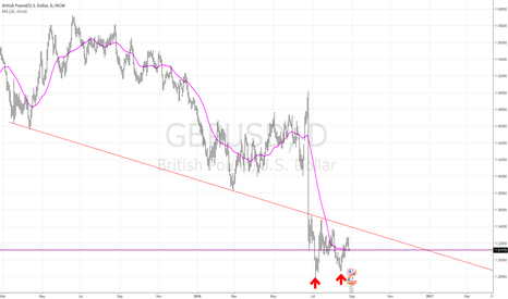 GBPUSD: $GBPUSD Double bottom