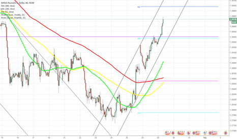 GBPUSD: GBP/USD tries to break 1.2944