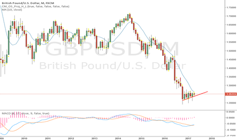 GBPUSD: that red line will be broken