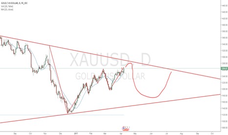 XAUUSD: After america shots it's missiles
