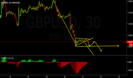 GBPUSD: GBPUSD SELL IDEA FOR SHORT TERM