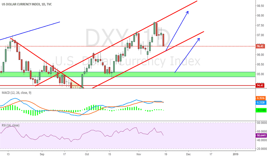 DXY: Potential 2  Long Entry Point