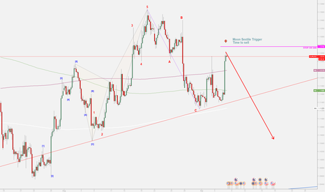 EURUSD: EURUSD Bearish Time Tiggered.