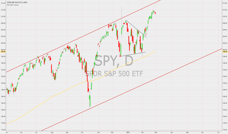 SPY: SPY MONTHLY UPDATE : LONG....RISK (still) ON