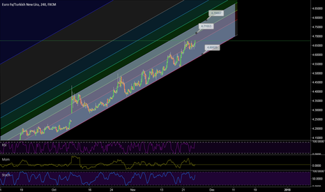 EURTRY: EUR TRY prospective price levels
