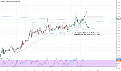 EURCAD: EUR/CAD Intraday analysis 60min chart